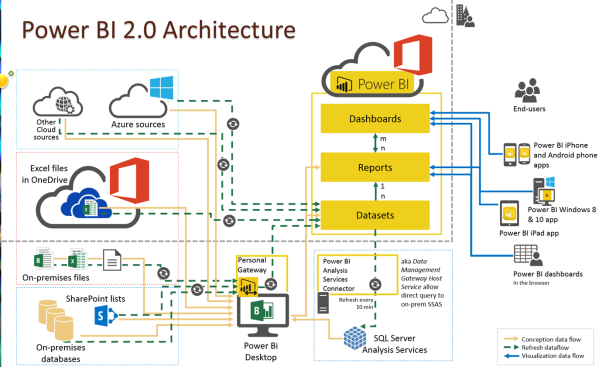 PowerBI-Architecture